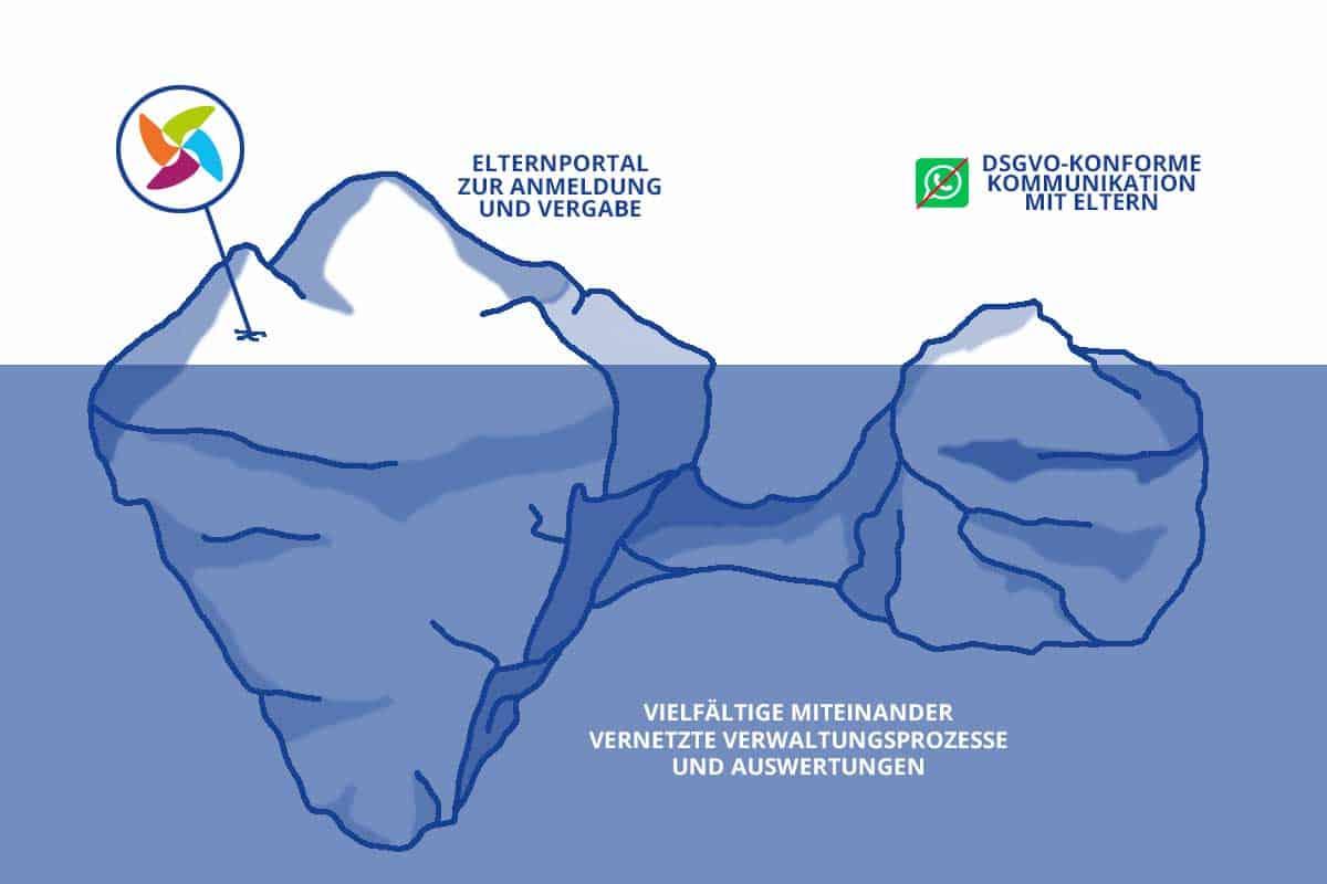 Eisbergmodell von KIVAN